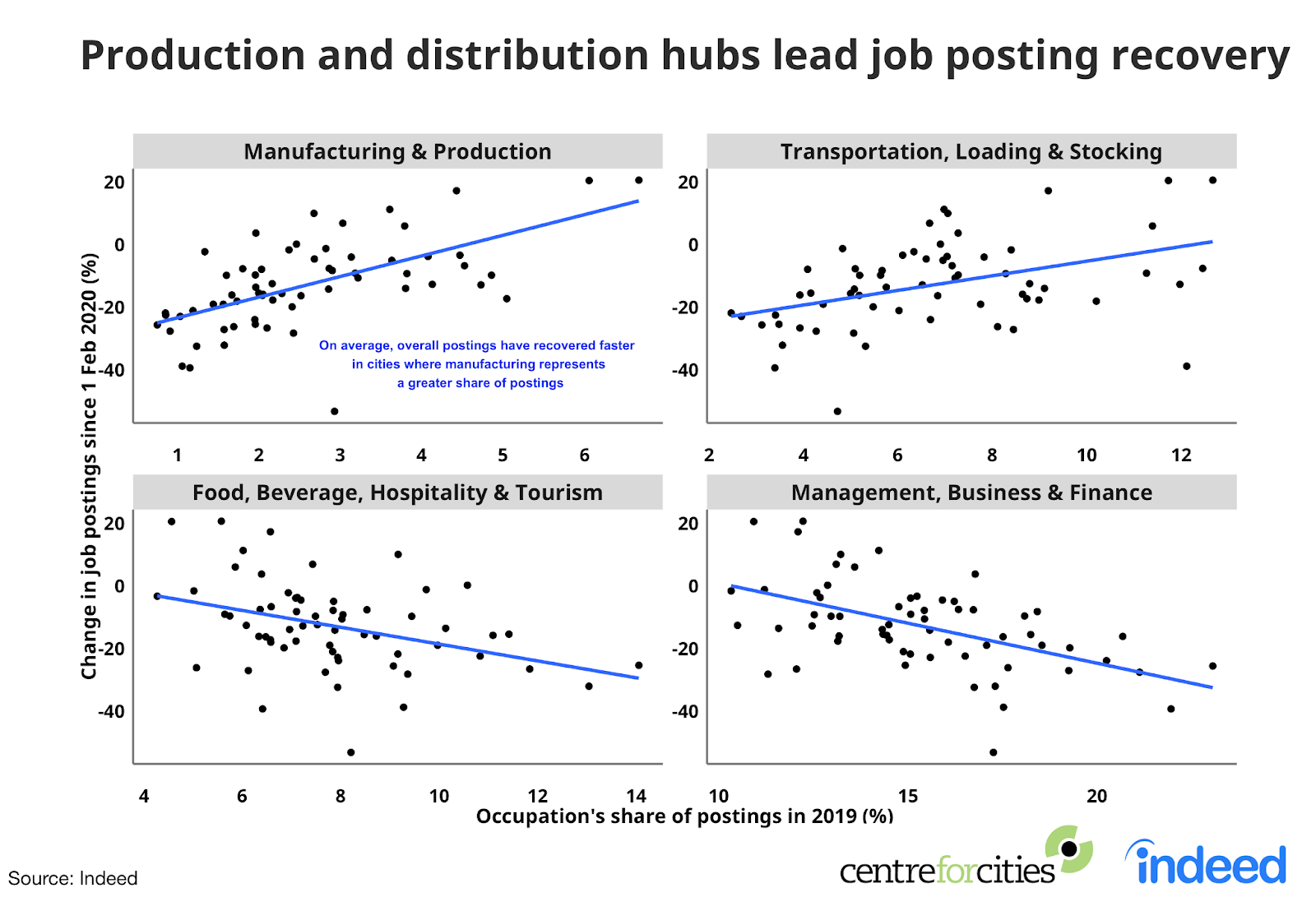 4 trend lines showing the production and distribution hubs lead job posting recovery