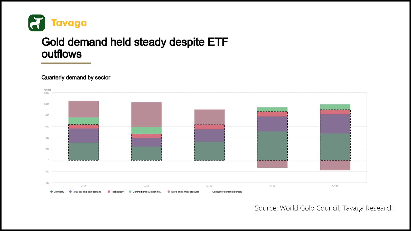 Gold demand graph