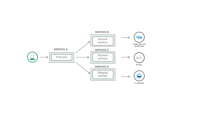 Microsserviços e bases de dados