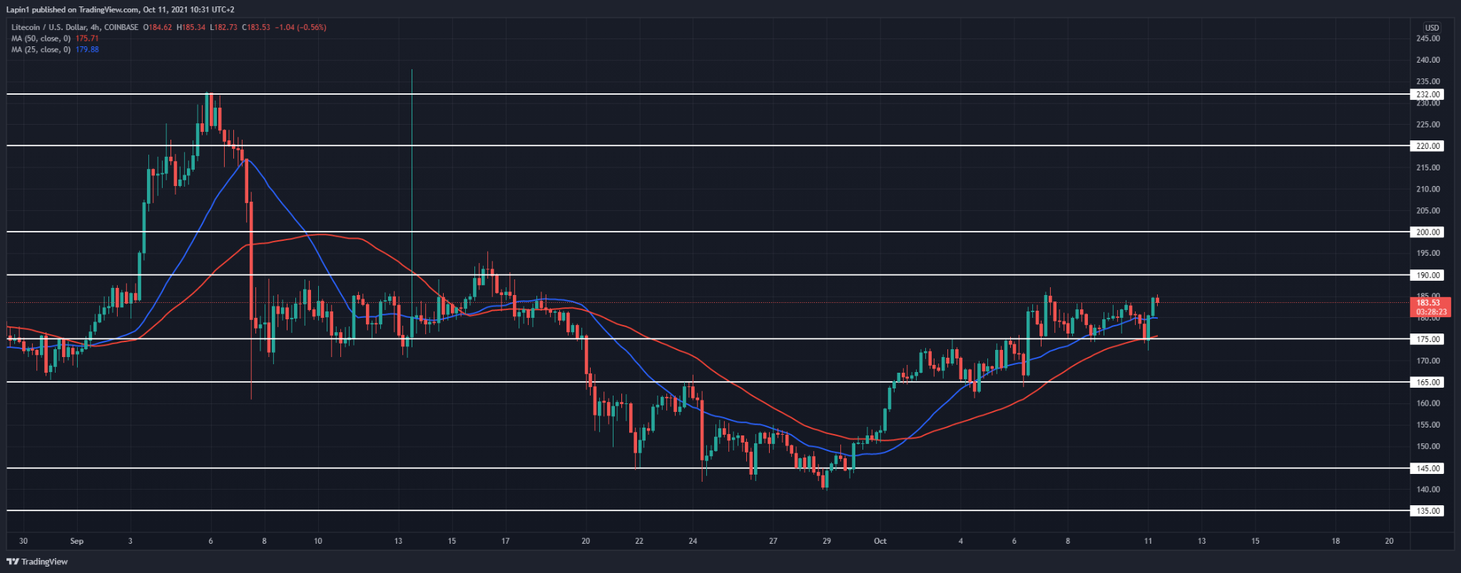 Litecoin Price Analysis: LTC bounces from $175 support, further upside to follow?