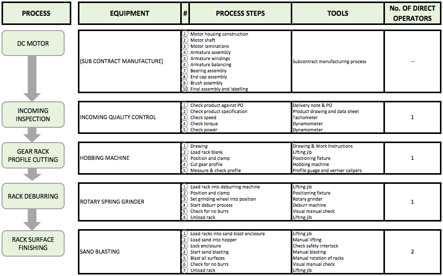 Manpower Planning and Staffing Requirements - A Process Flow Chart