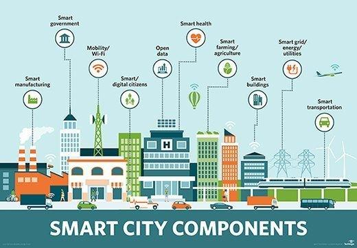 What is a Smart City? Definition from WhatIs.com.