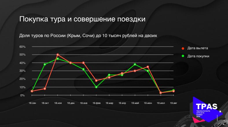 Доля покупок туров в Сочи и Крым