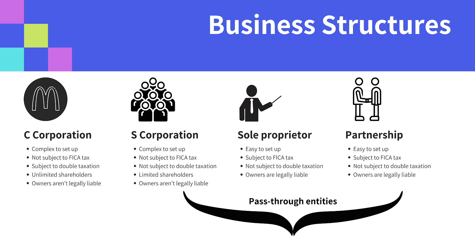 Infographic showing different business structures