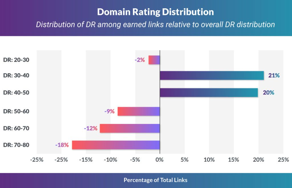Адрес электронной почты Анализ доменного рейтинга Распределение