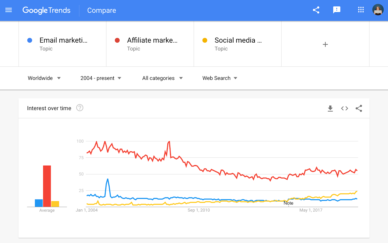 Screenshot of a Google Trends comparison.