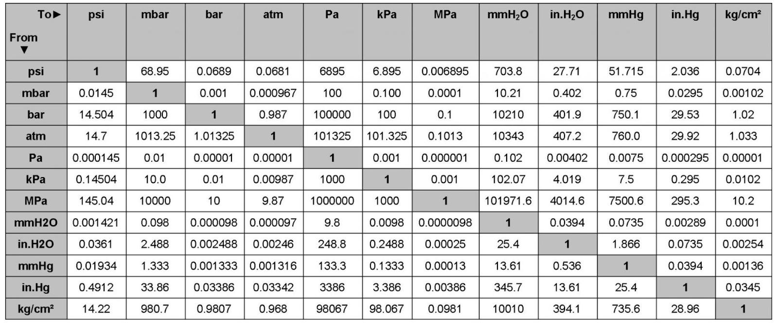 bảng quy đổi các đơn vị áp suất
