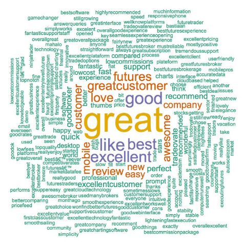 Tradovate Word Cloud