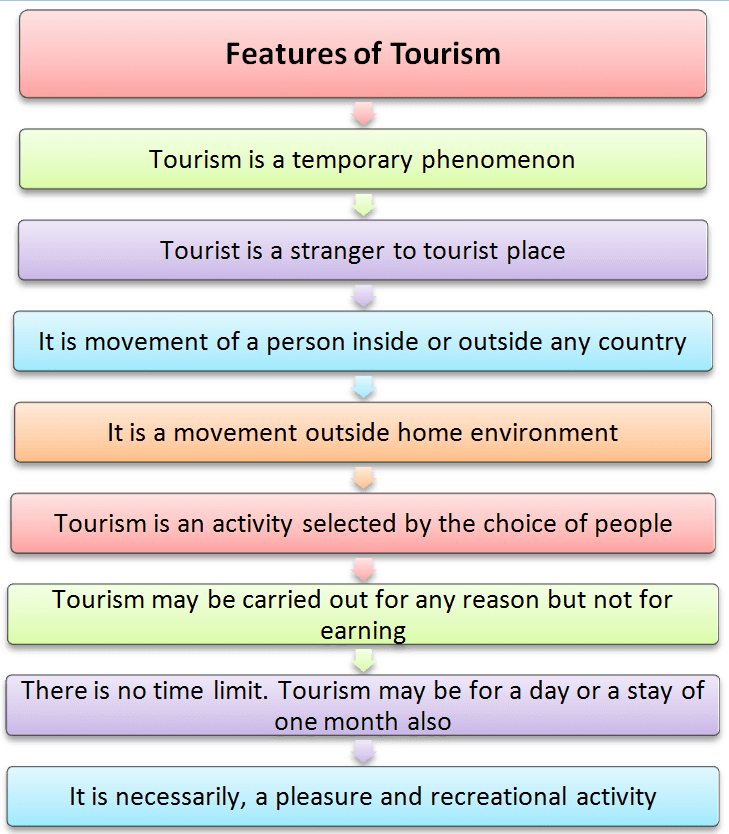 Feature of Tourism