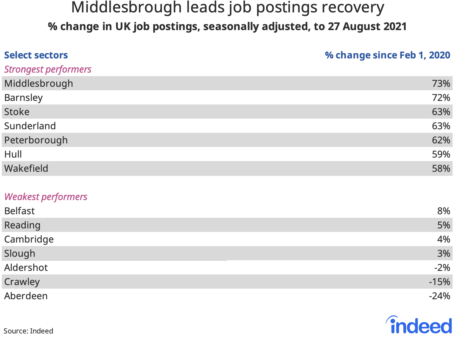 """Table titled """"Middlesbrough leads job postings recovery."""""""