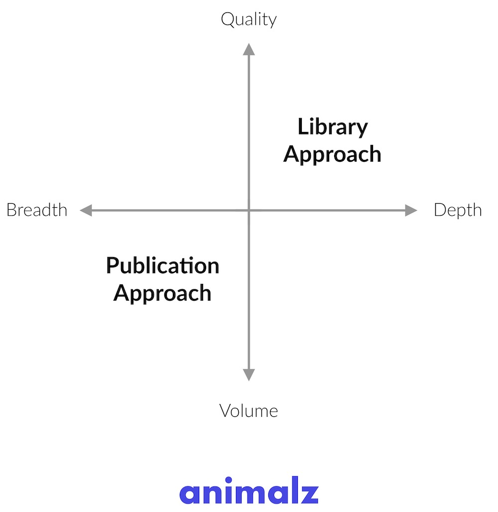 animalz library vs. publication content marketing strategy