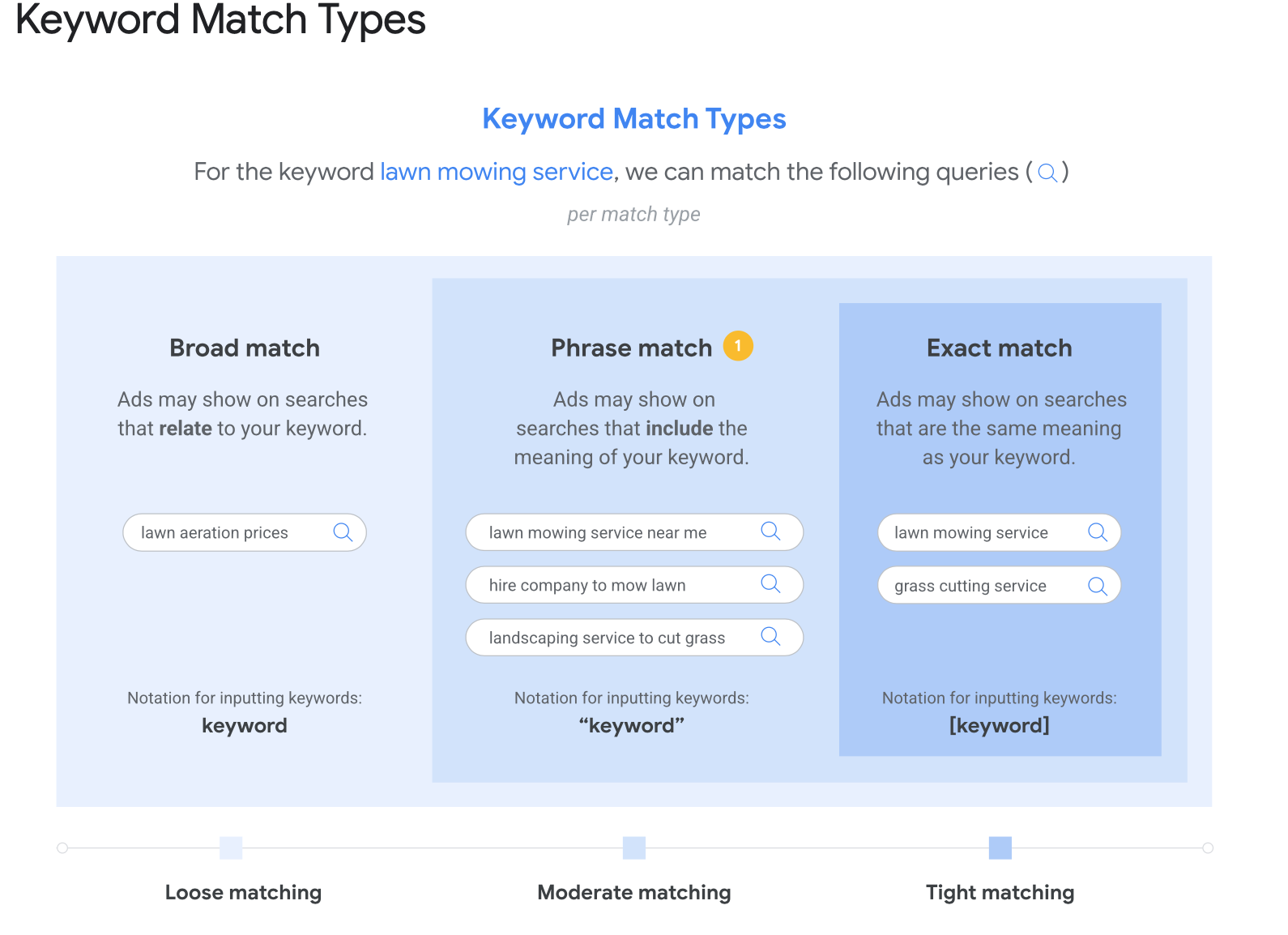 Google's keyword match types
