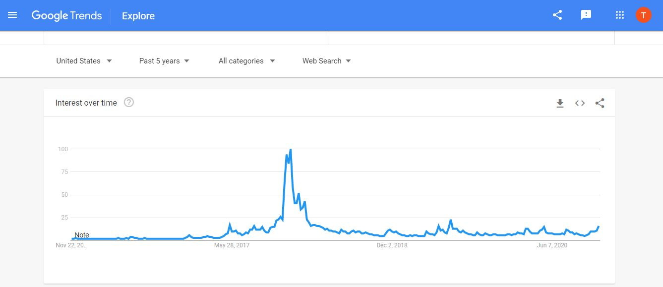 Google Bitcoin Searches - Last 5 Years Institutional Interest