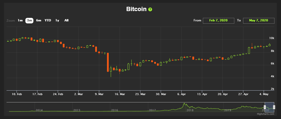 3-month bitcoin halving chart