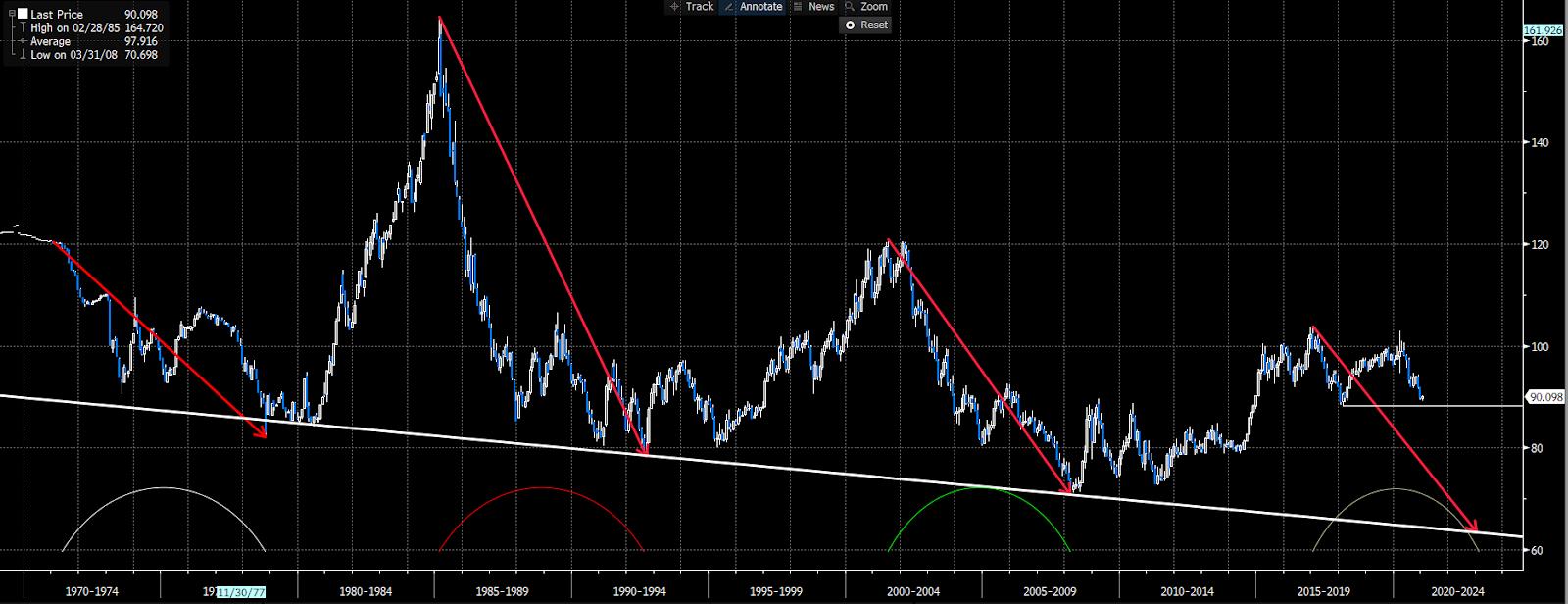 USD charts 11012021