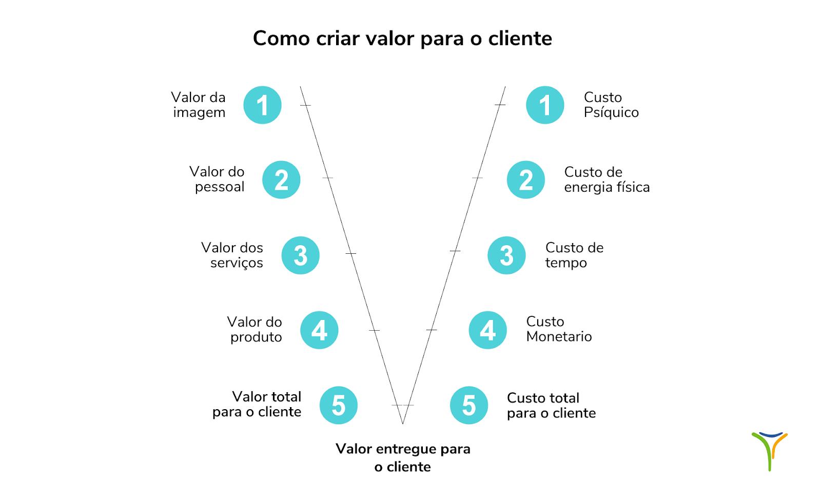 Como criar valor para o cliente