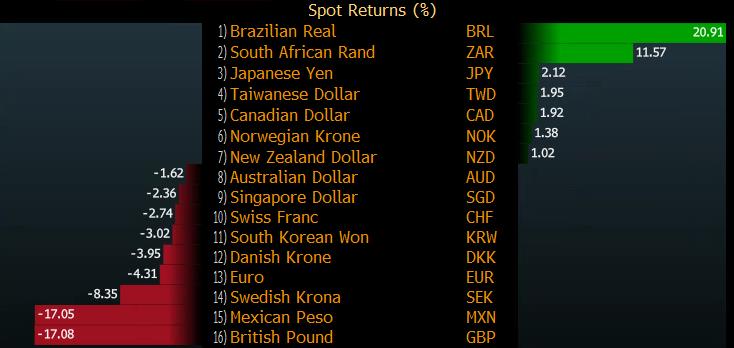 Лучшие и худшие валюты и индексы в 2016-ом году