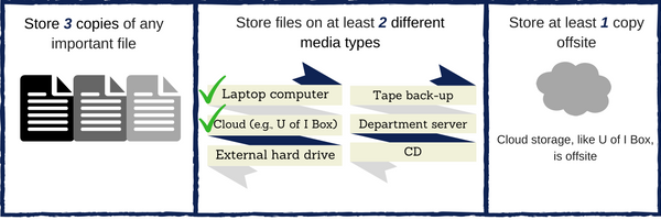 Image with three panels. First panel states to store three copies of any important file. Second panel states to store your files on at least 2 different media types (example: laptop and cloud server). The third panel states to store at least 1 copy offsite such as a cloud service.