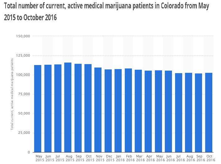medical marijuana patients Colorado - projection data for california