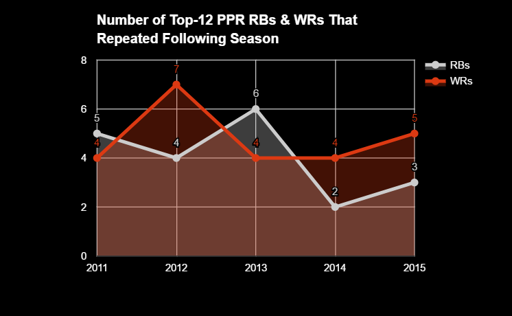 ppr rb1 wr1 graph.PNG