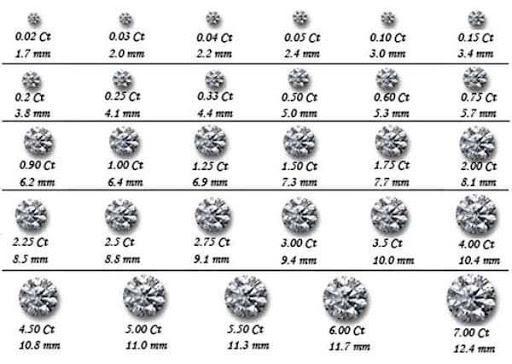 КАК определить размер бриллианта, размер бриллиантов. - Кредиторша