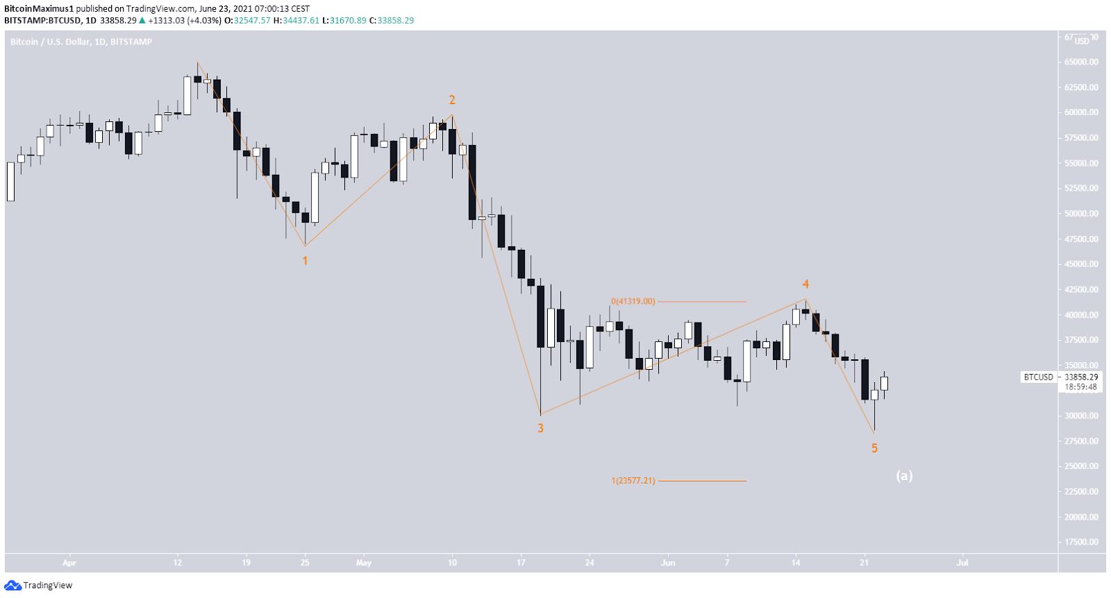 Bitcoin Preis Kurs Wellenzählung 1 23.06.2021