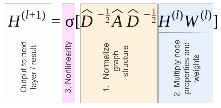 Expero Blog | Node Classification by Graph Convolutional Network