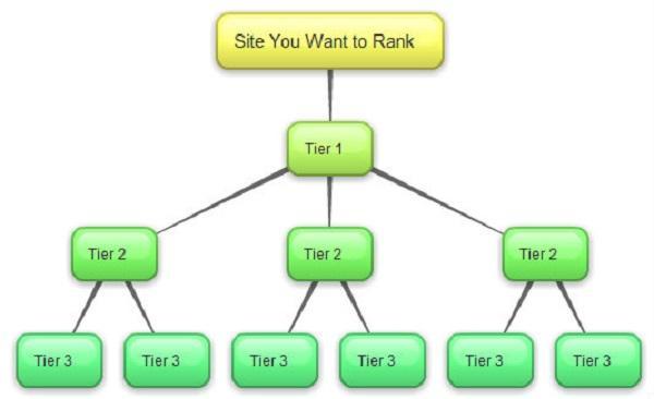 لینکسازی چند گرهی چیست
