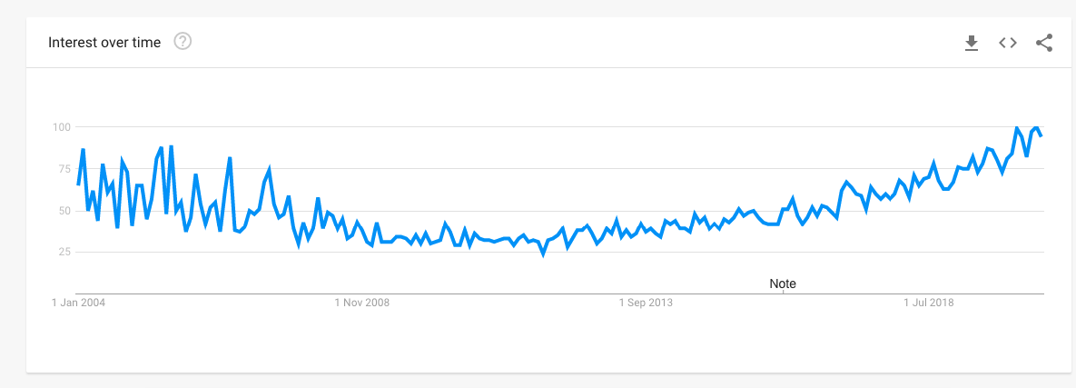 google trends - investments in the real estate market