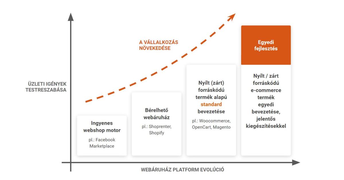 Webáruház indítás: Webshop platform evolúció