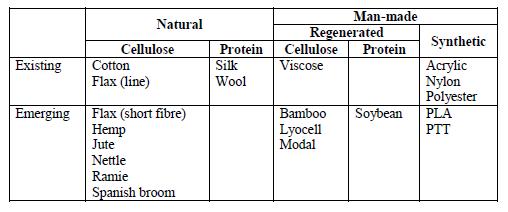 Zestawienie włókien naturalnych oraz wytworzonych przez człowieka