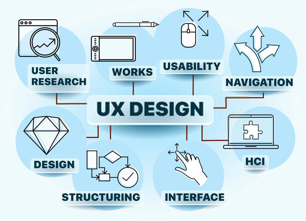 UX adalah untuk pelanggan Anda