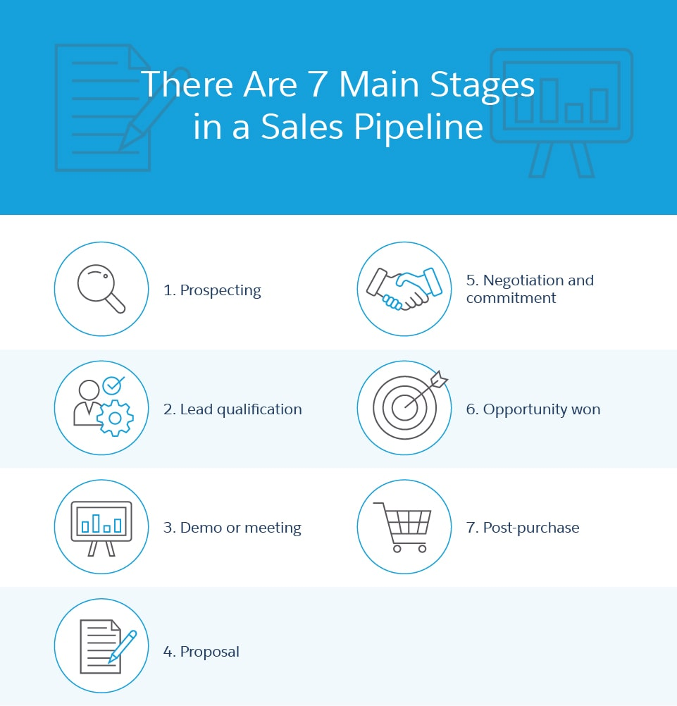 primary sales pipeline stages