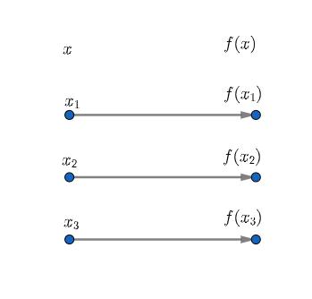 Bijective Function