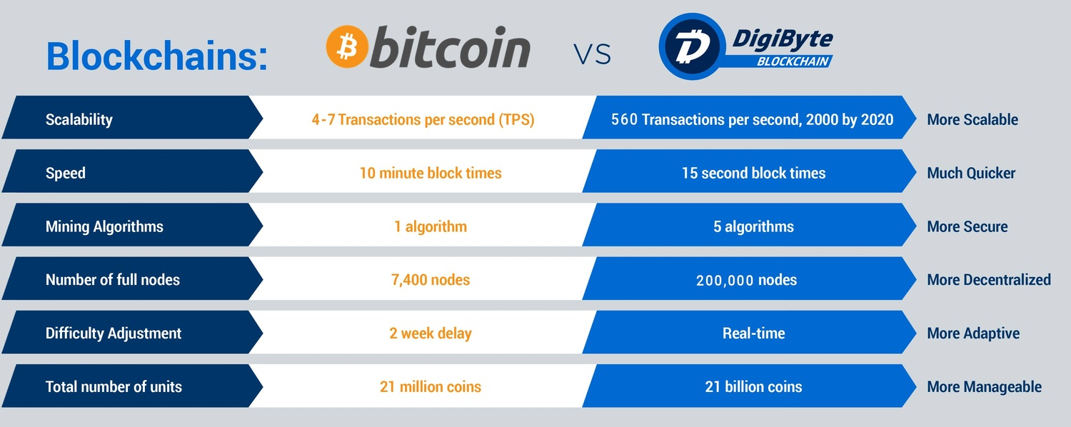 btc vs dgb blockchains