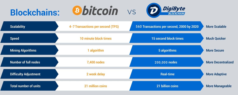 btc vs dgb blockchains