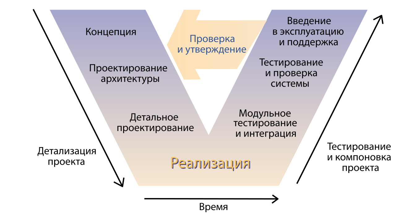 Systems_Engineering_Process_rus.svg.png