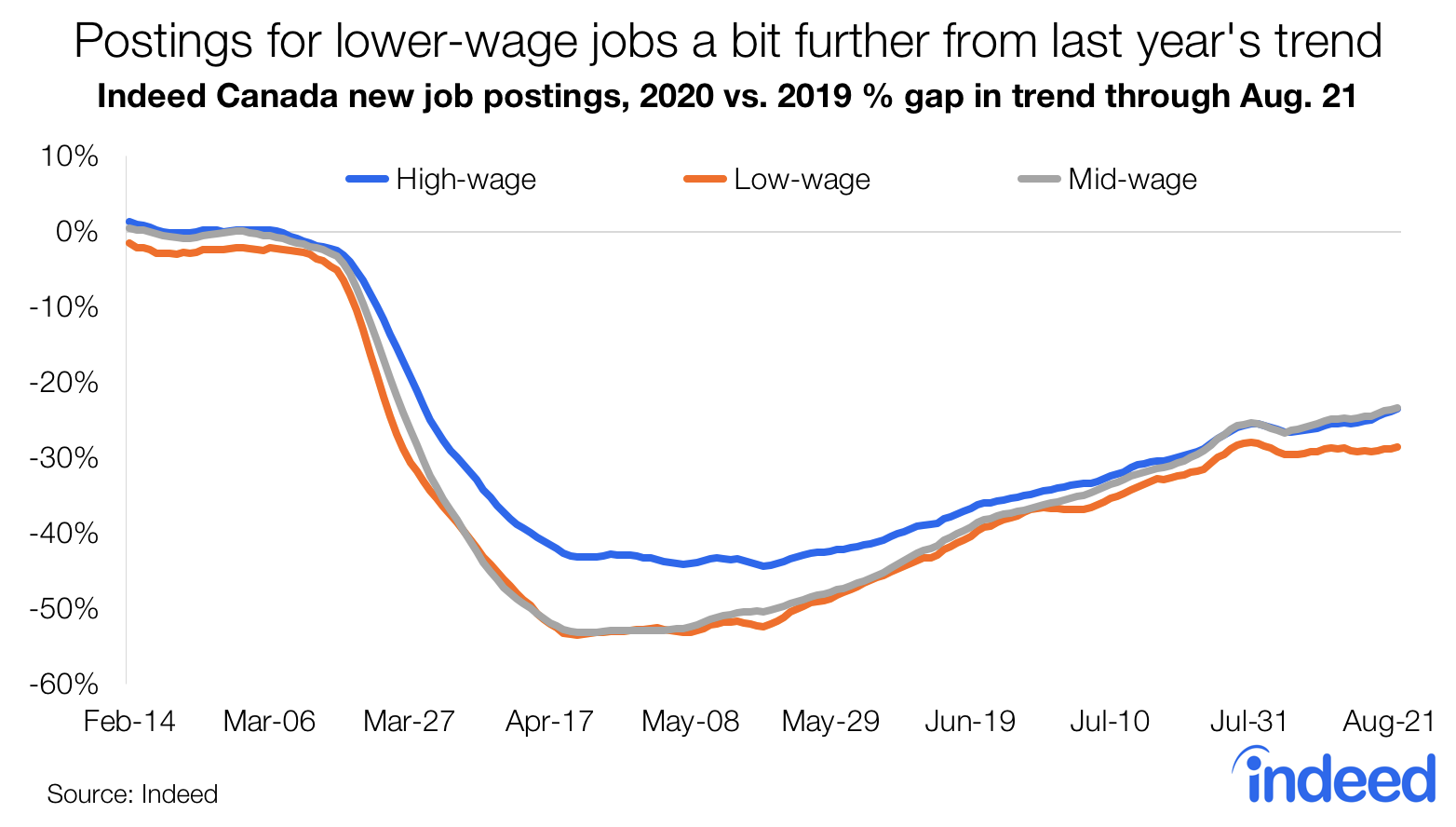 Postings for lower wage jobs a bit further from last year's trend