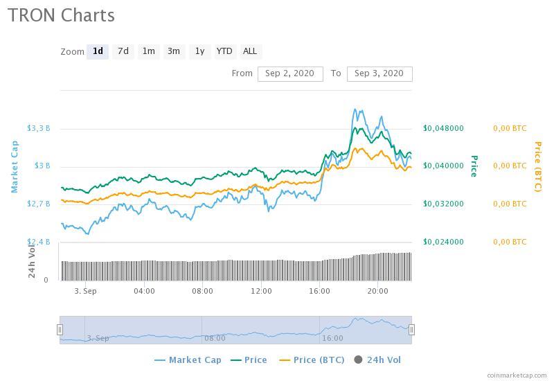 btc markets tron)