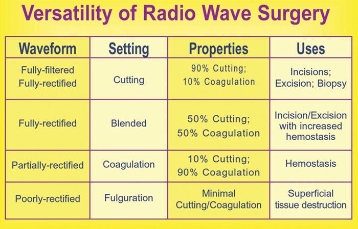 Versatility of radio wave surgery