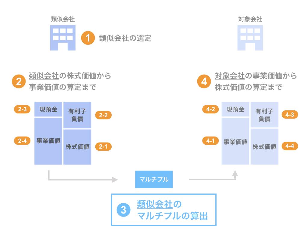 ステップ3. 類似会社のマルチプルの算出