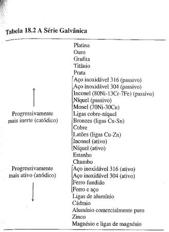Metais ou ligas respectivamente do mais inerte (catódico) para o mais ativo (anódico): Platina, Ouro, Grafita, Titânio, Prata, Aço Inoxidável 316, Aço Inoxidável 304, Inconel, Níquel, Monel, Ligas cobre-níquel, Bronzes, Cobre, Latões, Inconel, Níquel, Estanho, Chumbo, Aço inoxidável 316 (ativo), Aço Inoxidável 304 (ativo), Ferro fundido, Ferro e aço, Ligas de Alumínio, Cádmio, Alumínio comercialmente puro, Zinco, Magnésio e ligas de magnésio.)