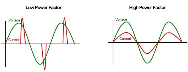 PCB circuit waveforms