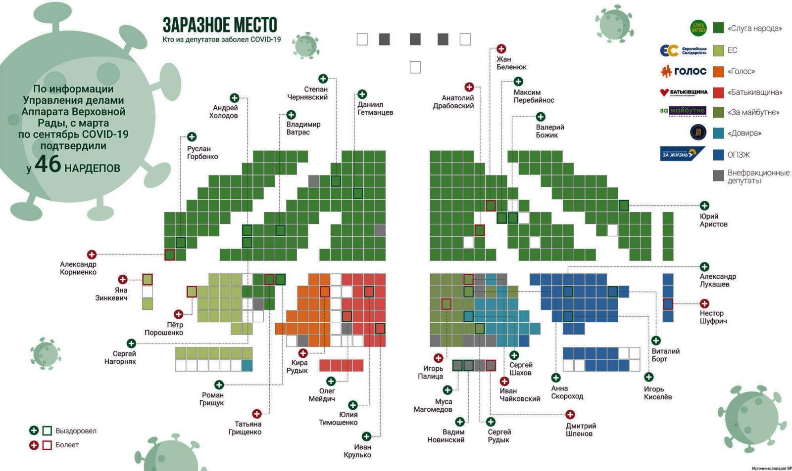 фото, инфографика заболевшие депутаты COVID-19