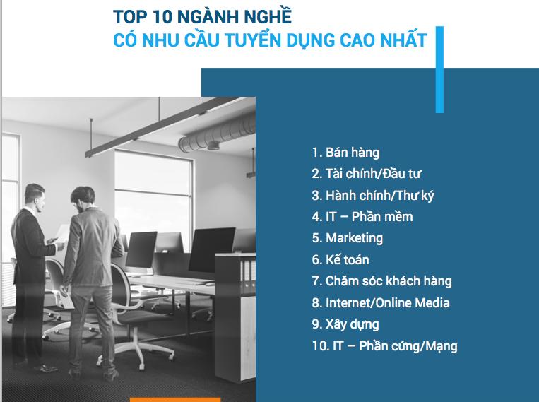 Top 10 ngành có nhu cầu tuyển dụng cao nhất năm 2019