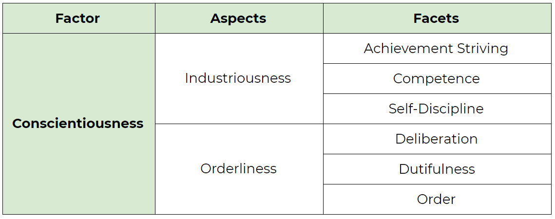 Faktor Conscientiousness di dalam Big Five Personality Model. Aspect: Industriousness dan Orderliness. Facet: Achievement Striving, Competence, Self-Discipline, Deliberation, Dutifulness, dan Order.