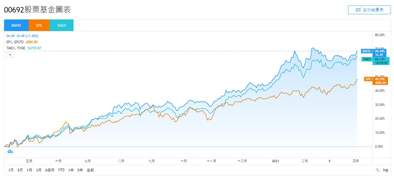 富邦00692、SPX、TAIEX的股價走勢比較