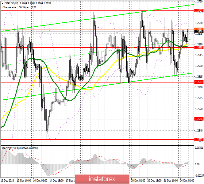GBP / USD: plan for the European session on December 24. The pound remains in the channel