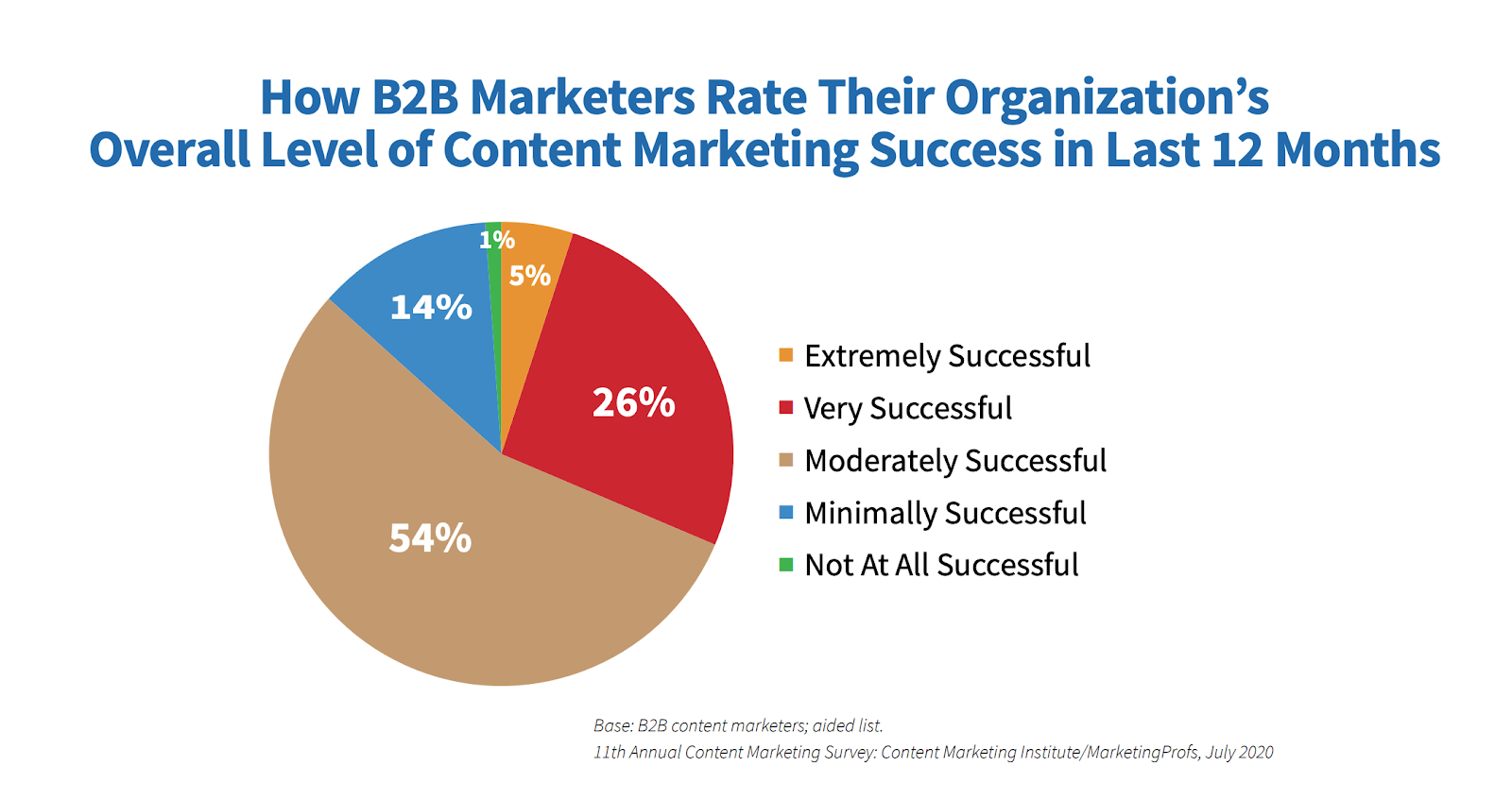 How B2B marketers rate their organization's overall level of content marketing success in last 12 months